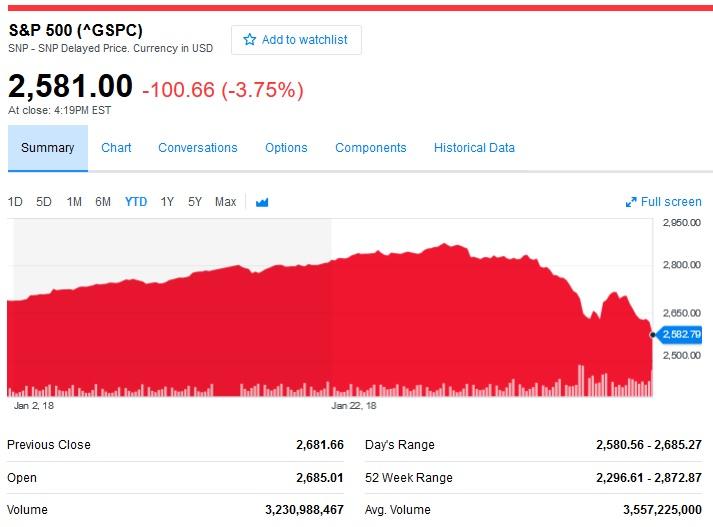 S&P 500 Closing Value 20180208