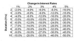 Impact of Rising Interest Rates