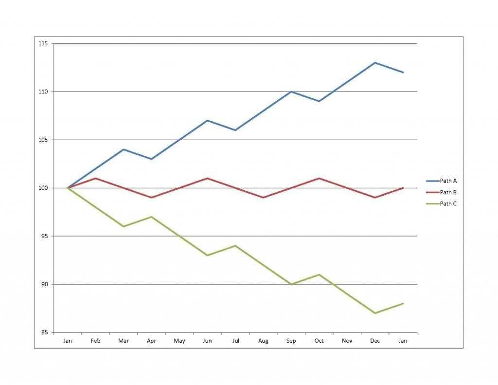 DCA Chart